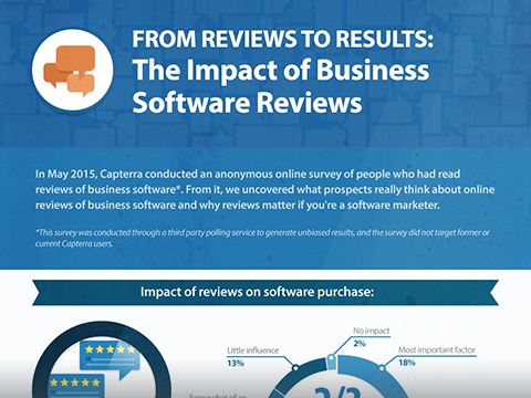 The Impact of Business Software Reviews | Capterra